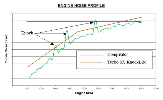 knocklite rpm engine noise profile